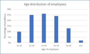 Age distribution across the firm bar chart
