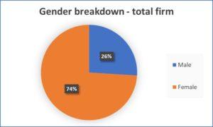 Gender breakdown pie chart