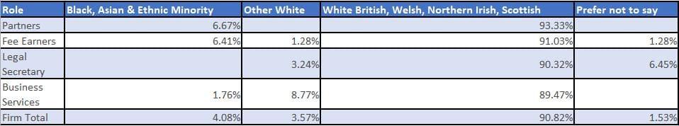 Chart to show ethnicity of Brachers staff